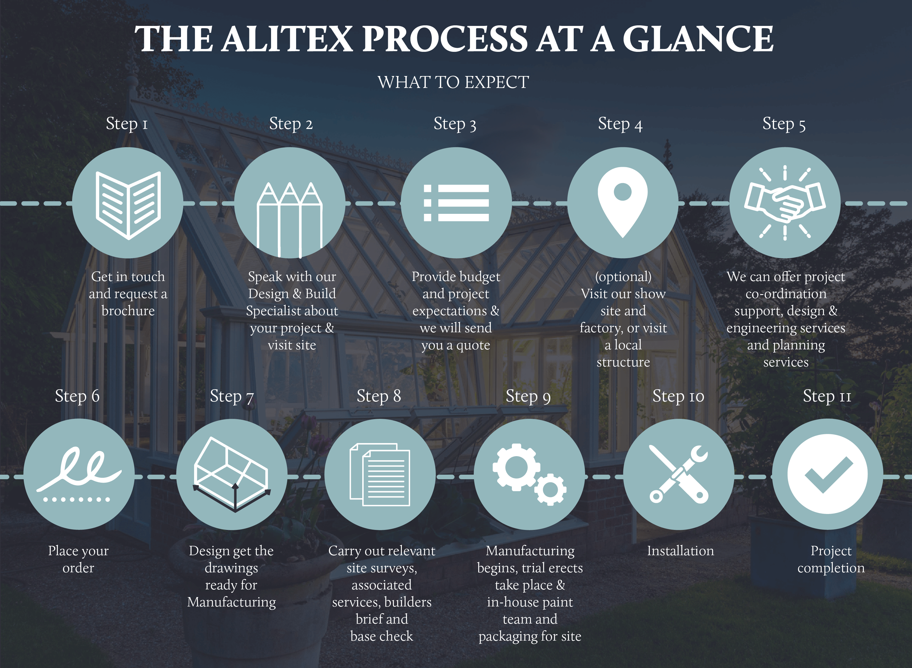 The Alitex Process At a Glance